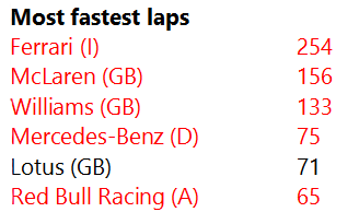 Formula 1 World Championship Constructor records, as of 5th July 2020
