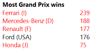 Formula 1 World Championship engine manufacturer records, as of 5th July 2020